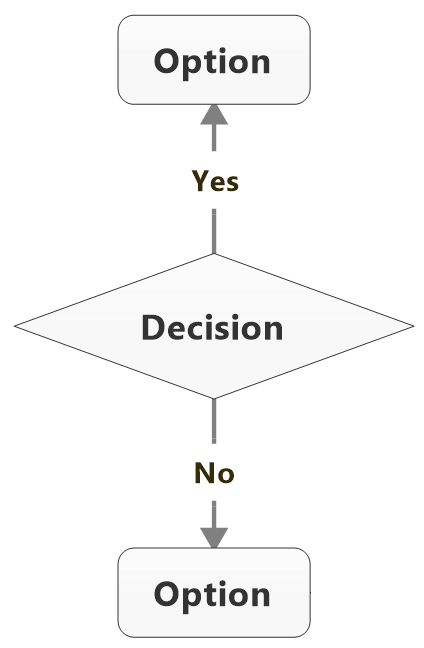 Flowchart topics decision topics indicate a place where a decision is required the decision topic generally has two arrows leading to the two paths yes and no ccuart Image collections